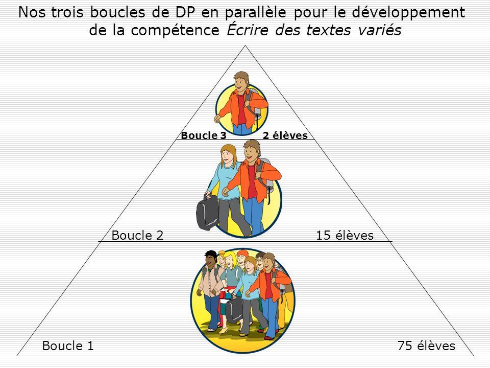Nos trois boucles de DP en parallèle pour le développement