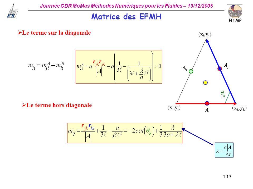 Matrice des EFMH Le terme sur la diagonale Le terme hors diagonale