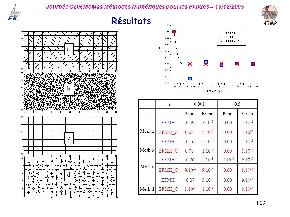 Résultats a b c d t 0.001 0.5 Pmin Erreur Mesh a EFMH -0.49 3.10-3