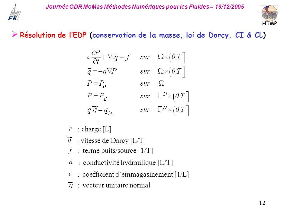 Résolution de l'EDP (conservation de la masse, loi de Darcy, CI & CL)