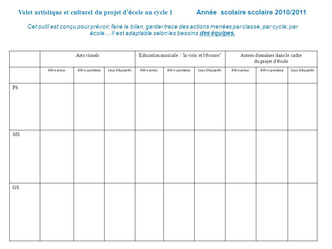 Volet artistique et culturel du projet d'école au cycle 1 Année scolaire scolaire 2010/2011