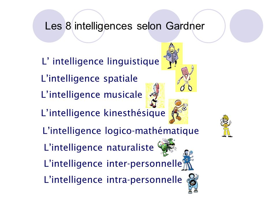 Les 8 intelligences selon Gardner
