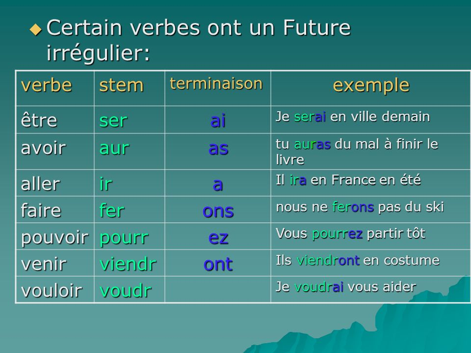 Certain verbes ont un Future irrégulier: