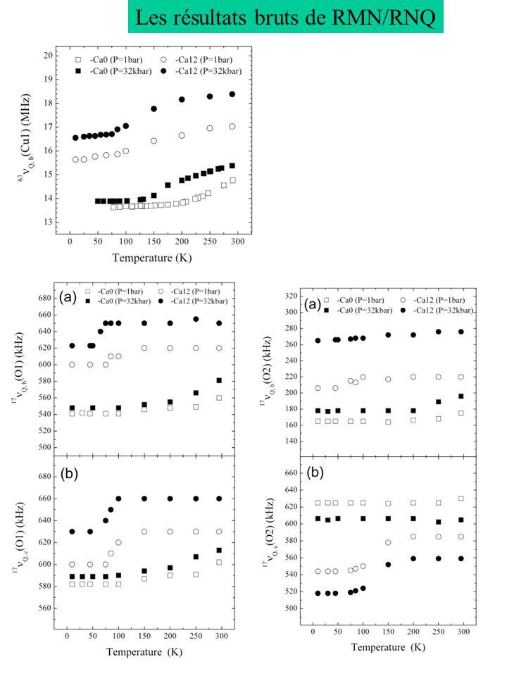Les résultats bruts de RMN/RNQ