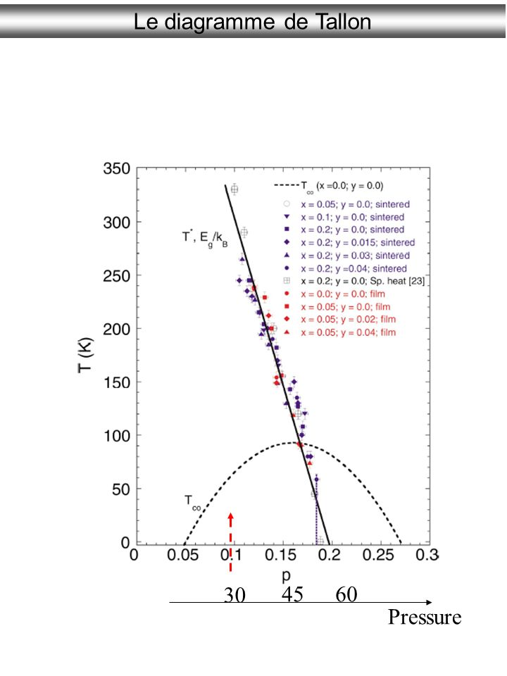 Le diagramme de Tallon 30 45 60 Pressure