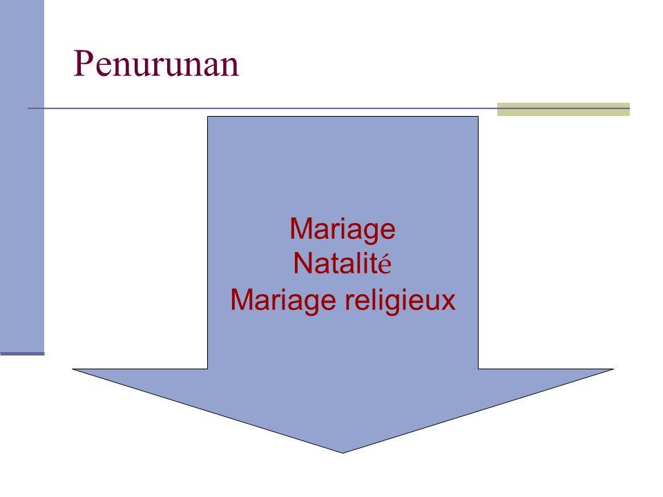 Penurunan Mariage Natalité Mariage religieux