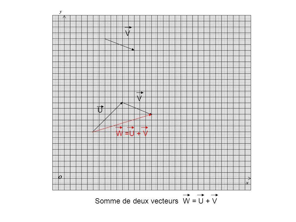 Somme de deux vecteurs W = U + V