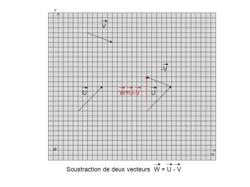 Soustraction de deux vecteurs W = U - V