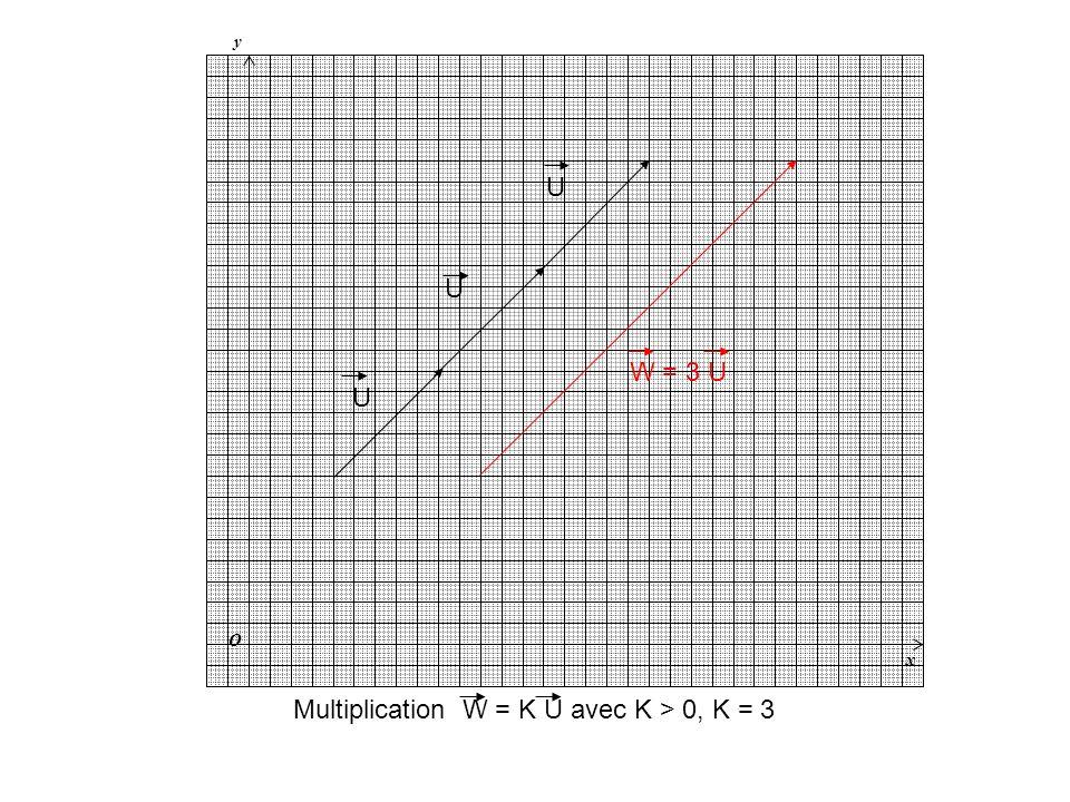 Multiplication W = K U avec K > 0, K = 3