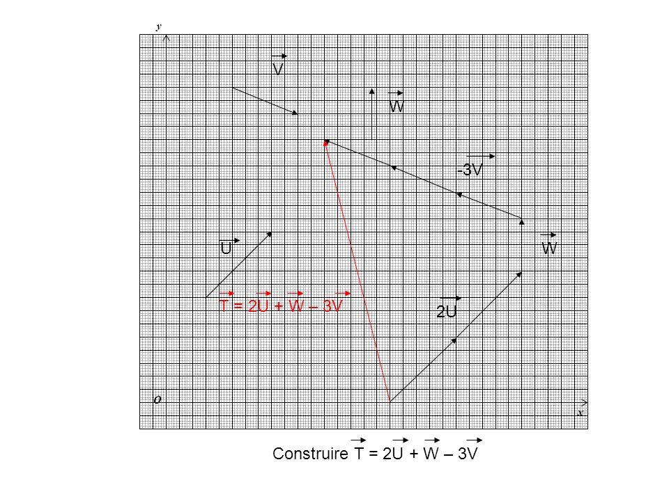 y x O V W -3V U W T = 2U + W – 3V 2U Construire T = 2U + W – 3V