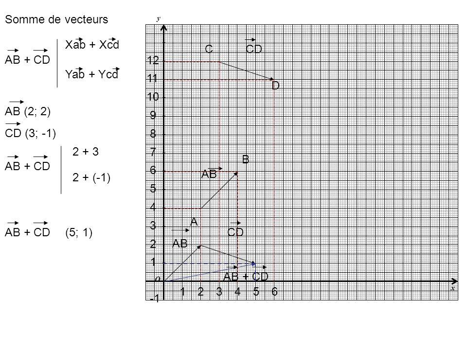 Somme de vecteurs AB CD A B C D 1 2 4 3 7 6 5 10 9 8 12 11 Xab + Xcd