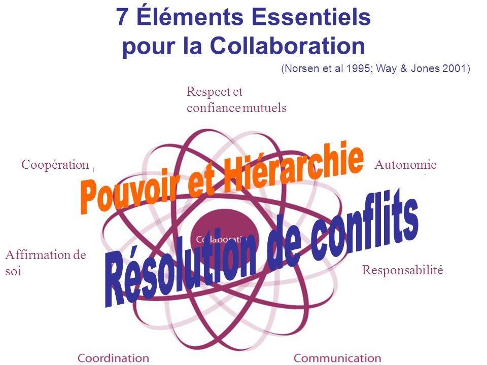 7 Éléments Essentiels pour la Collaboration