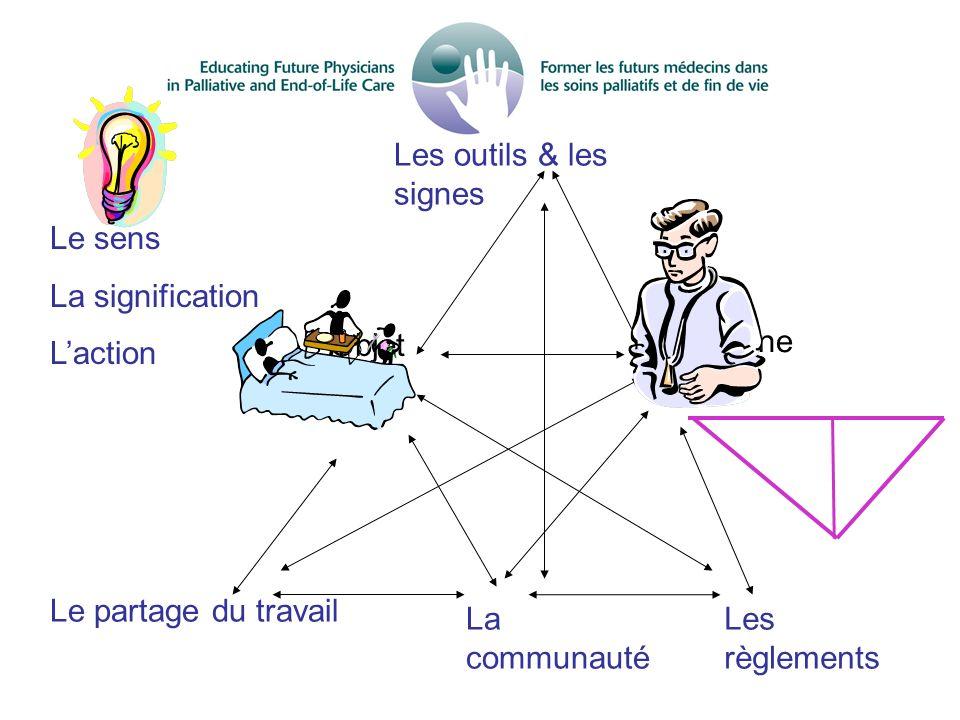 Le sens La signification. L'action. Les outils & les signes. Les règlements. La communauté. Le partage du travail.
