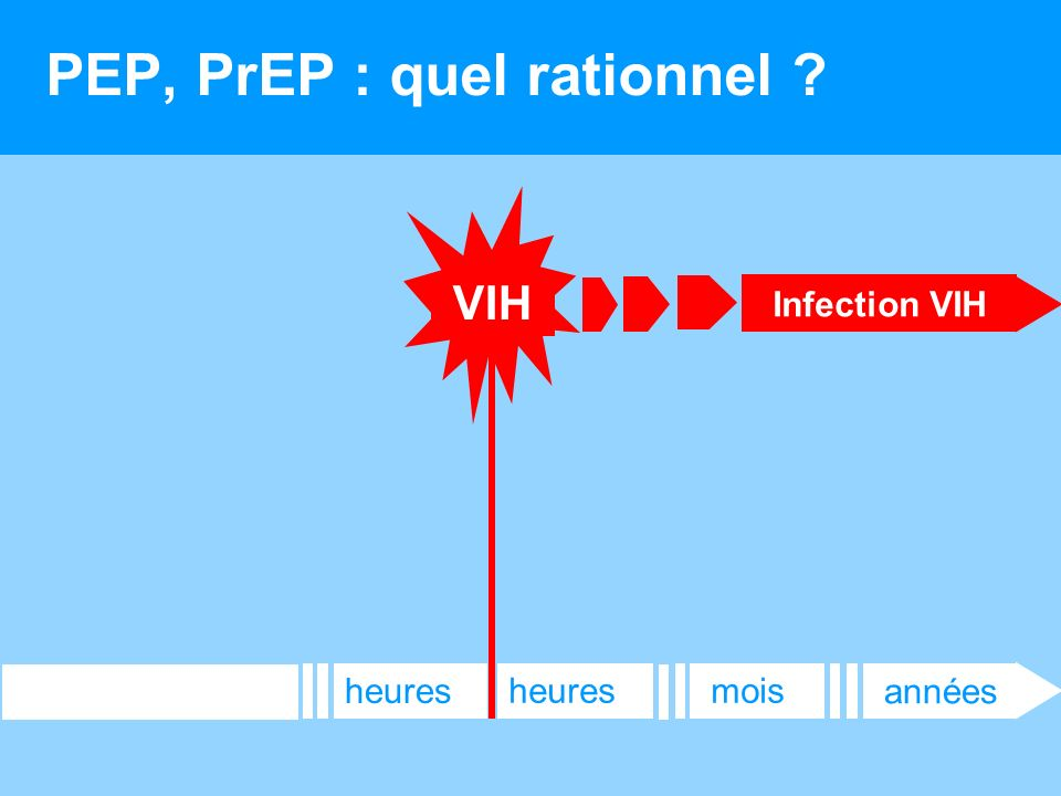 PEP, PrEP : quel rationnel