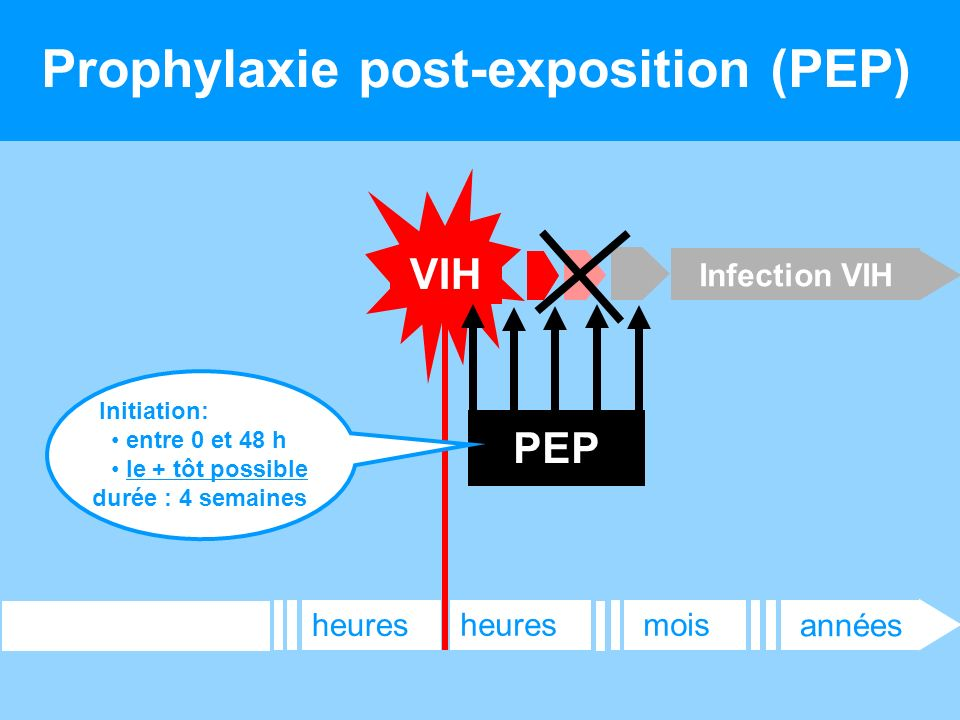 Prophylaxie post-exposition (PEP)