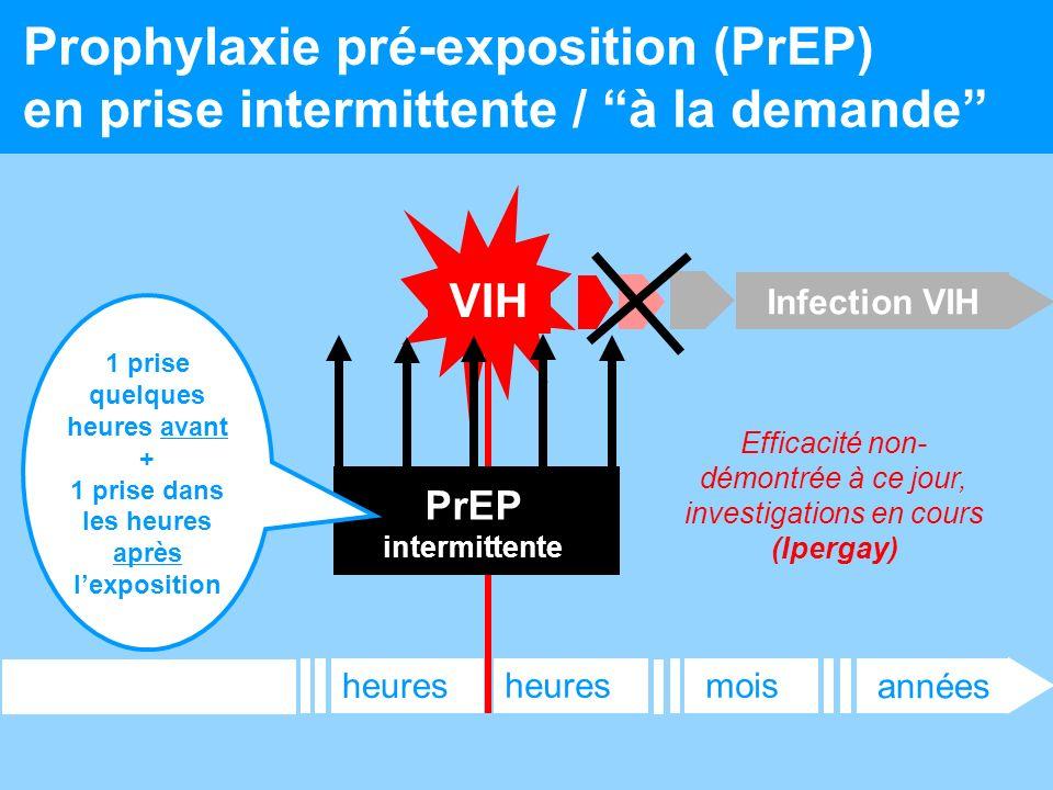Prophylaxie pré-exposition (PrEP) en prise intermittente / à la demande