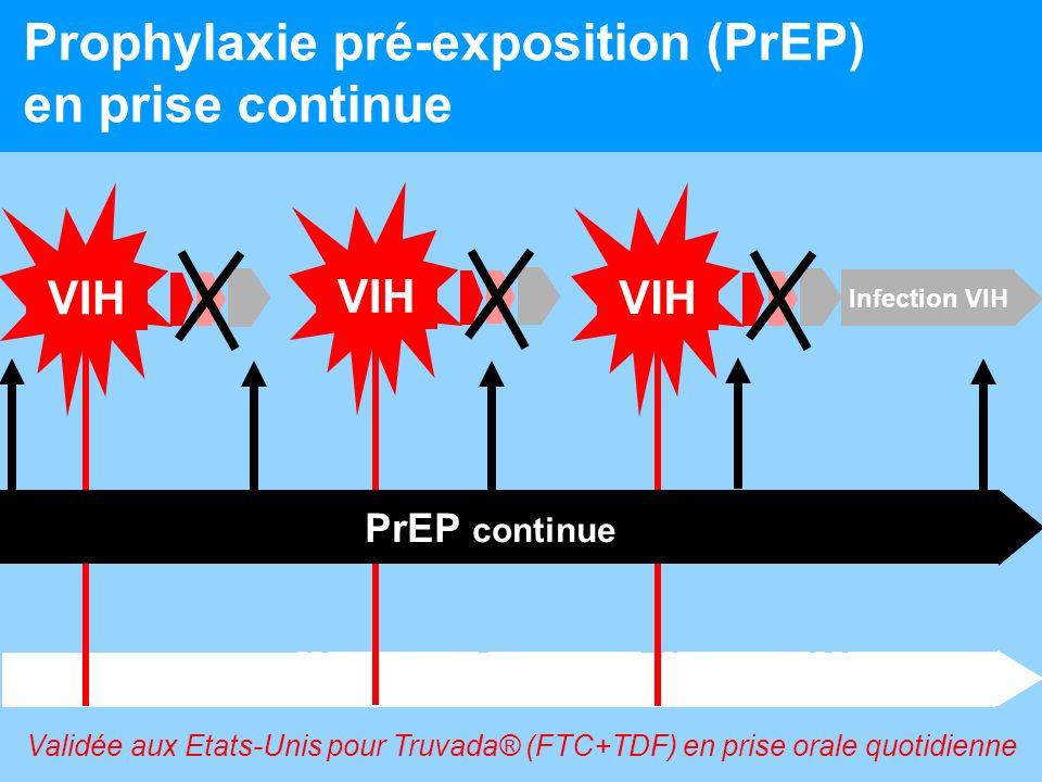 Prophylaxie pré-exposition (PrEP) en prise continue