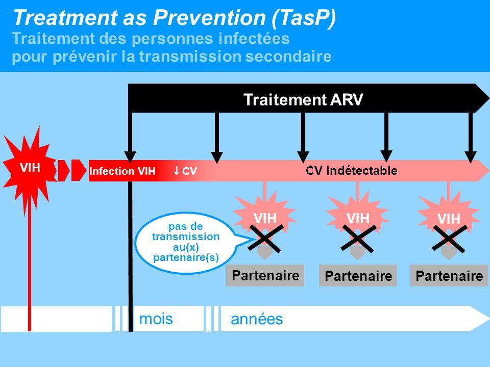 pas de transmission au(x) partenaire(s)