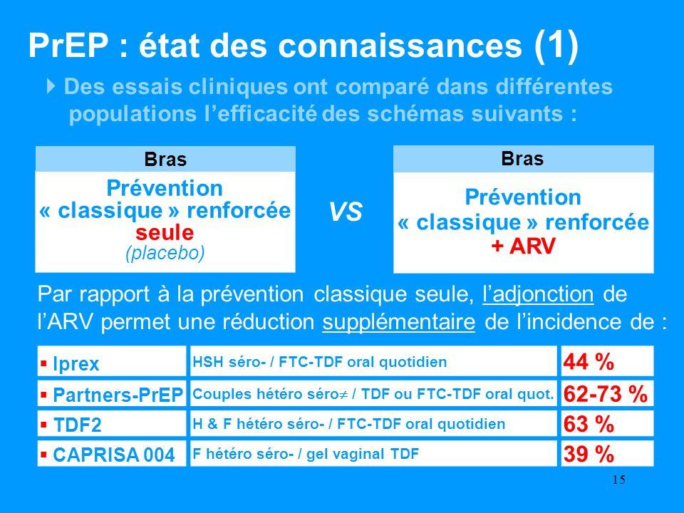 Prévention « classique » renforcée + ARV