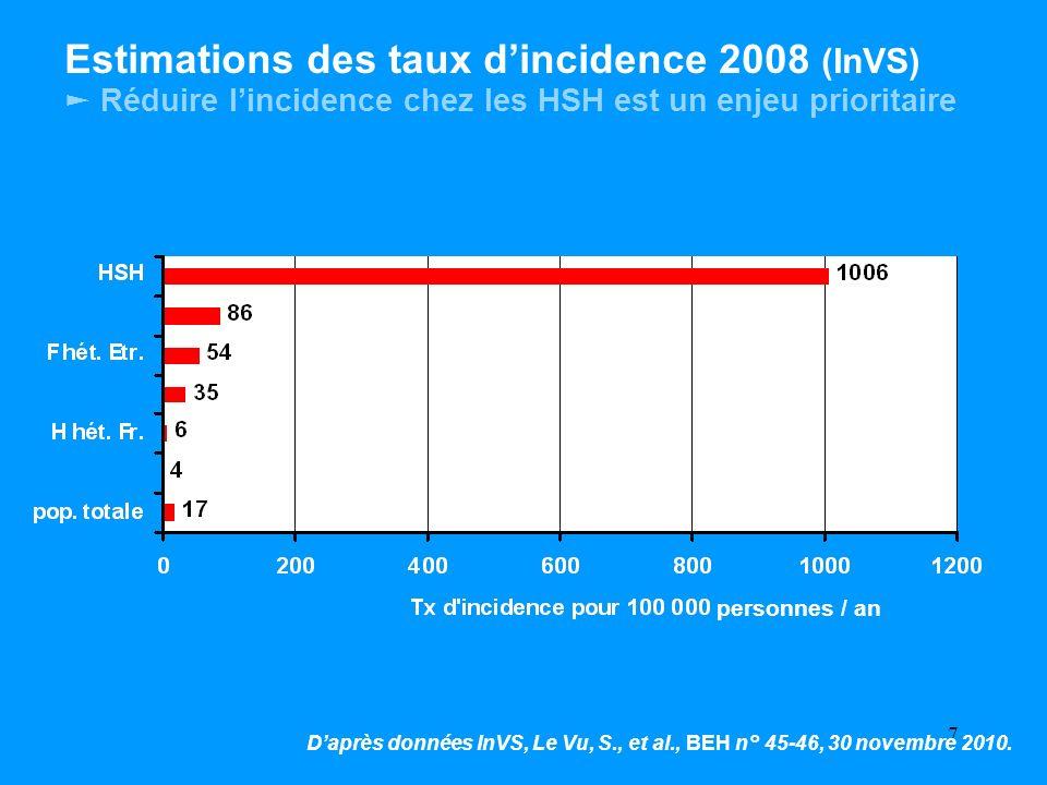 Estimations des taux d'incidence 2008 (InVS) ► Réduire l'incidence chez les HSH est un enjeu prioritaire