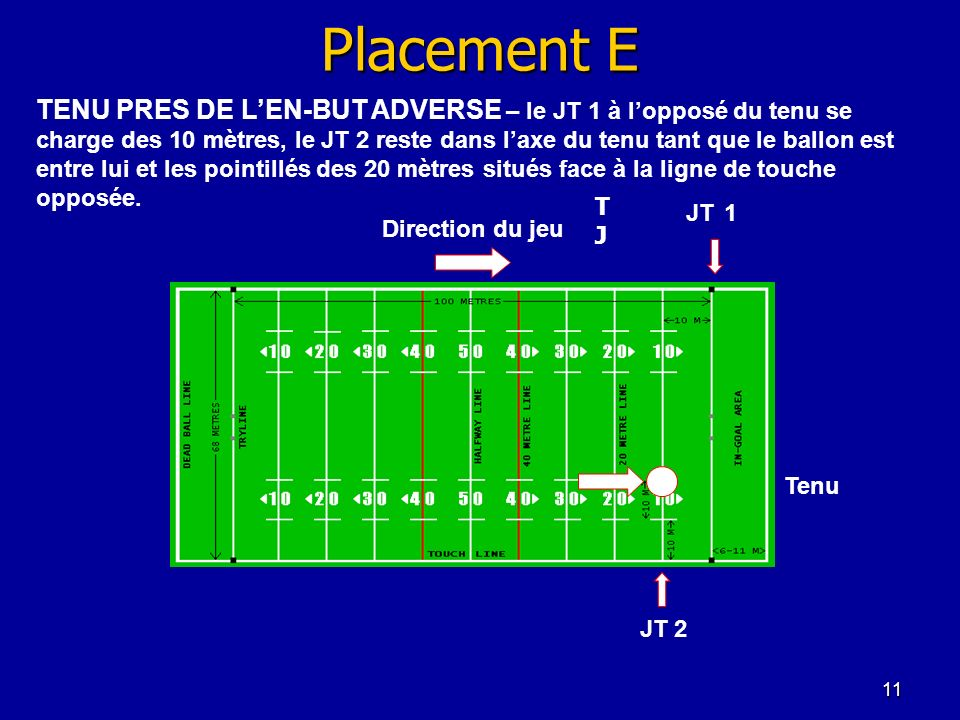 Placement E