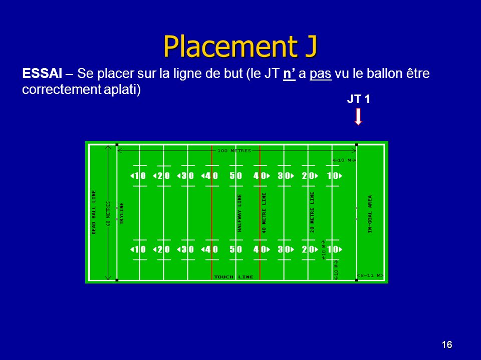 Placement J ESSAI – Se placer sur la ligne de but (le JT n' a pas vu le ballon être correctement aplati)