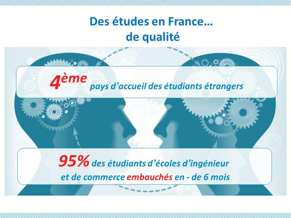 4ème pays d'accueil des étudiants étrangers