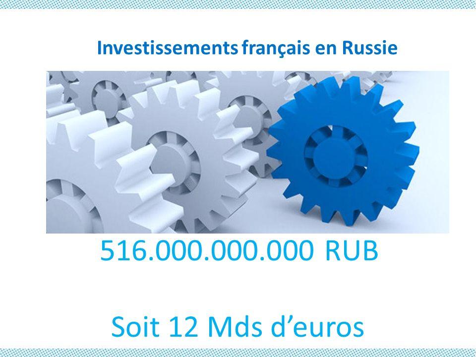 Investissements français en Russie