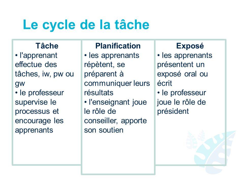 Le cycle de la tâche Tâche