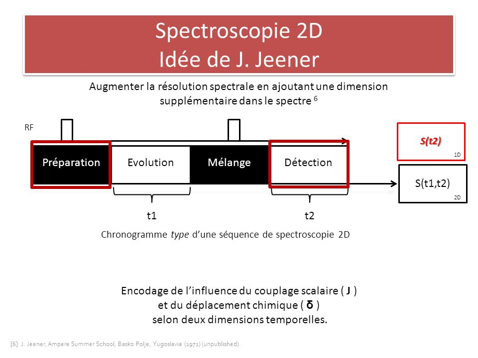 Spectroscopie 2D Idée de J. Jeener