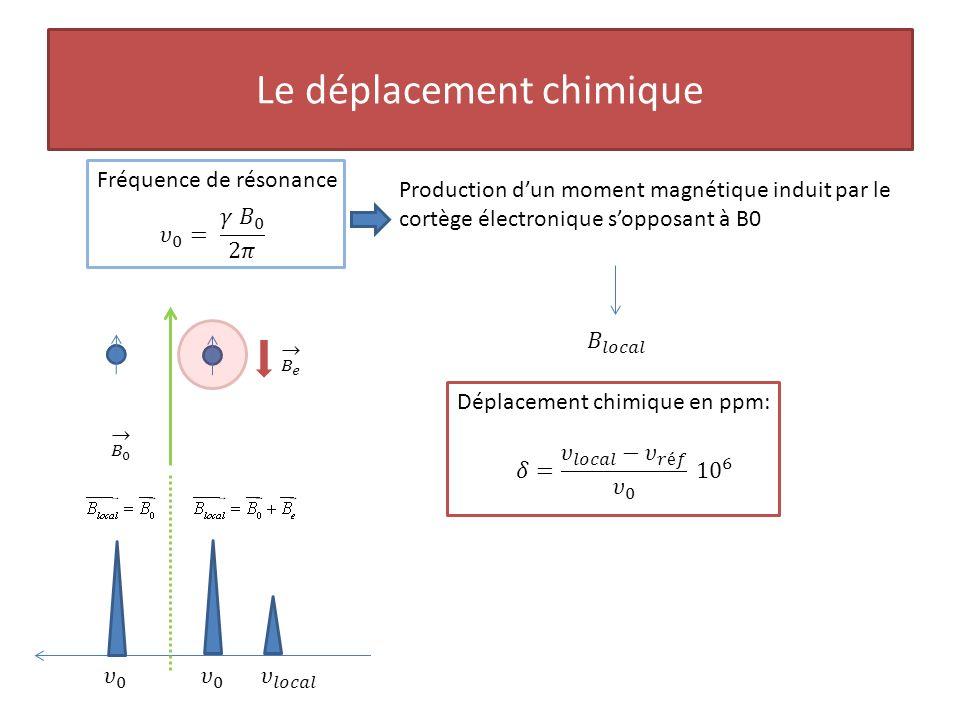 Le déplacement chimique