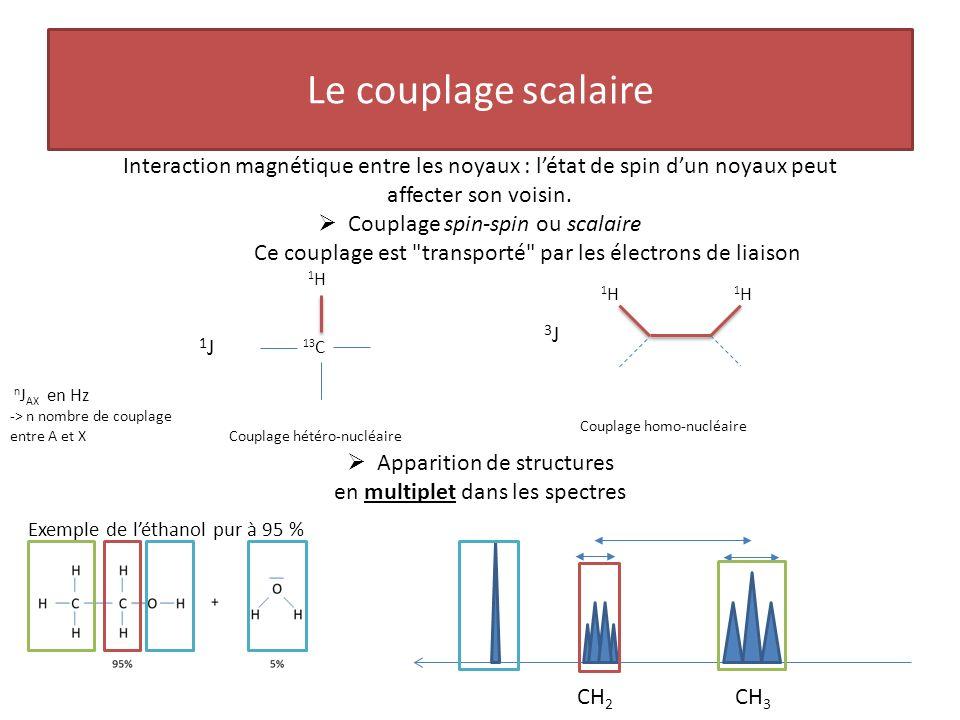 Le couplage scalaire Interaction magnétique entre les noyaux : l'état de spin d'un noyaux peut affecter son voisin.