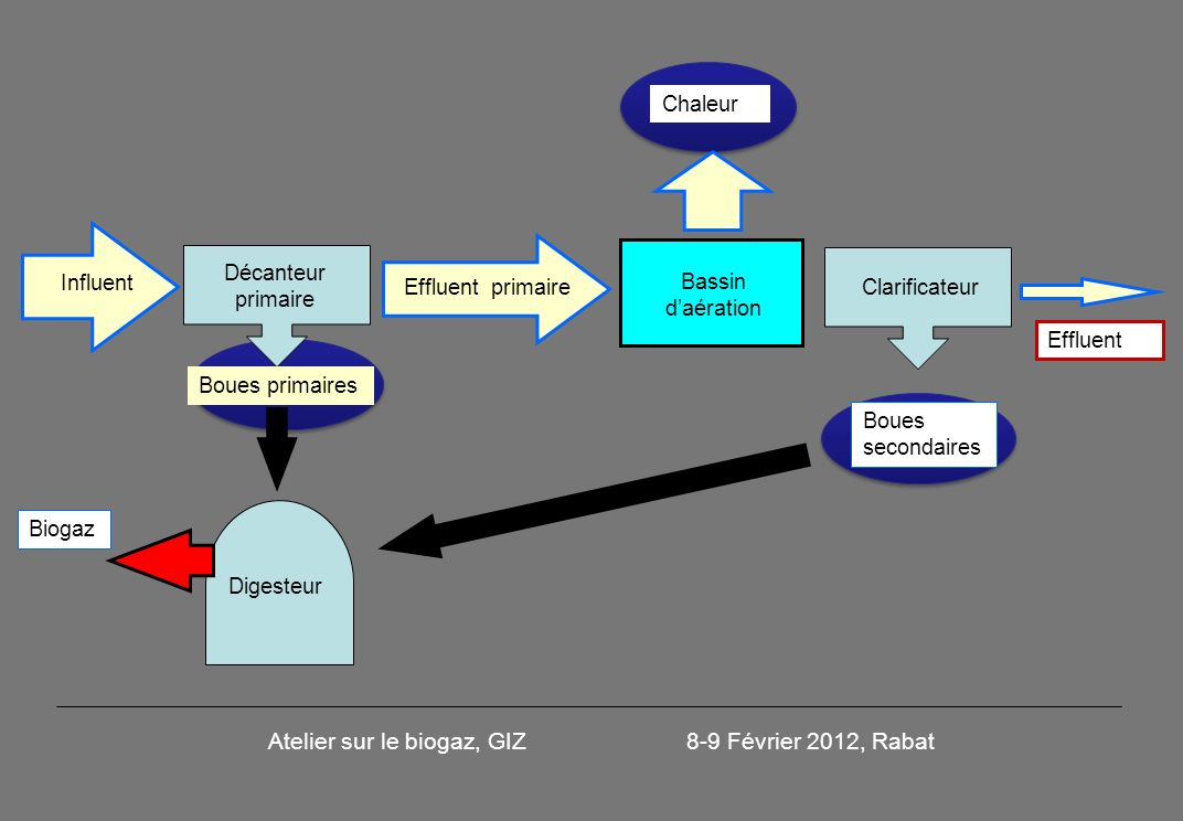 Atelier sur le biogaz, GIZ 8-9 Février 2012, Rabat