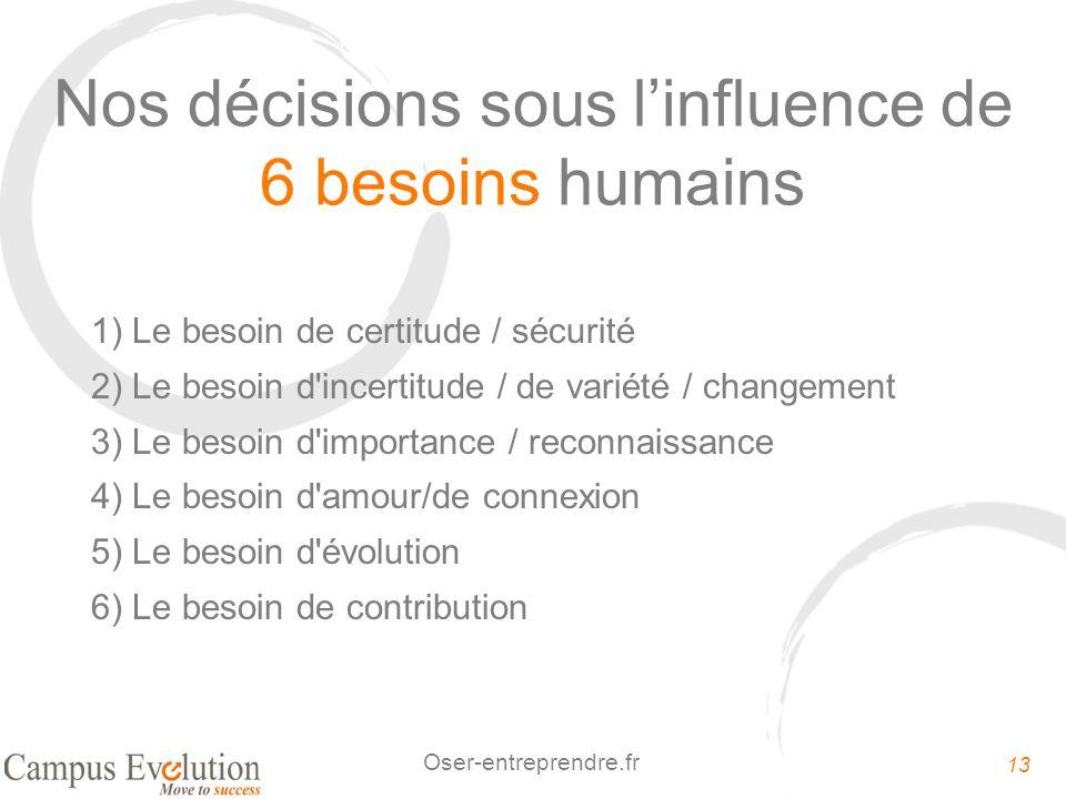 Nos décisions sous l'influence de 6 besoins humains