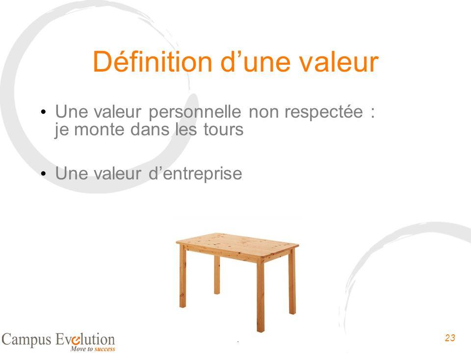 Définition d'une valeur