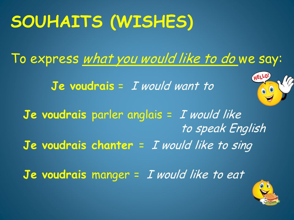 SOUHAITS (WISHES) To express what you would like to do we say: