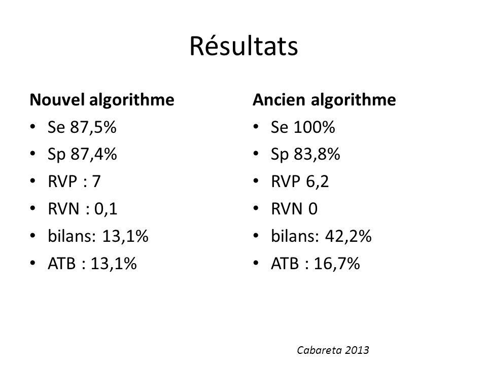 Résultats Nouvel algorithme Se 87,5% Sp 87,4% RVP : 7 RVN : 0,1