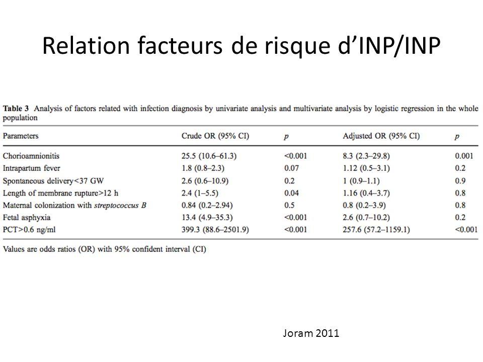 Relation facteurs de risque d'INP/INP