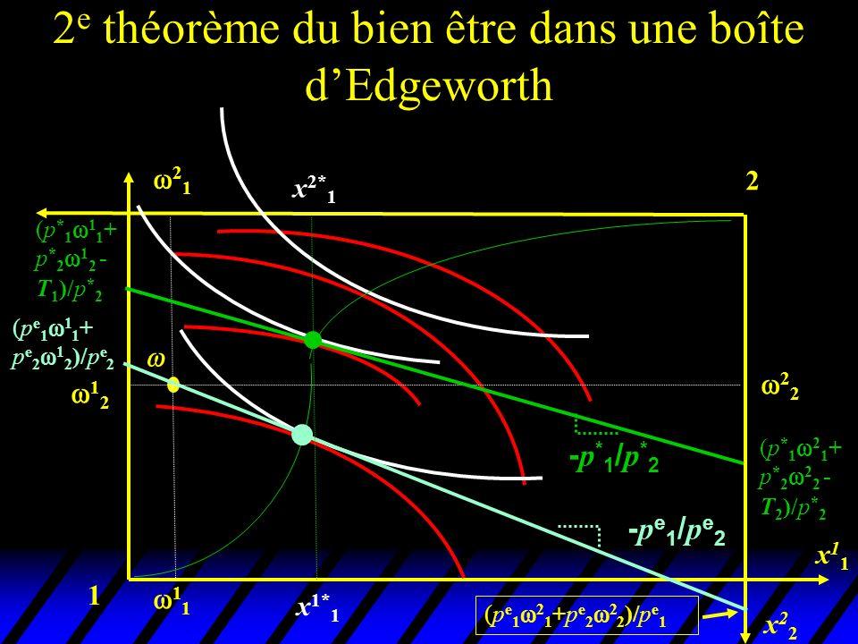 2e théorème du bien être dans une boîte d'Edgeworth