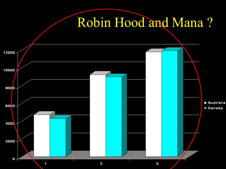 Robin Hood and Mana
