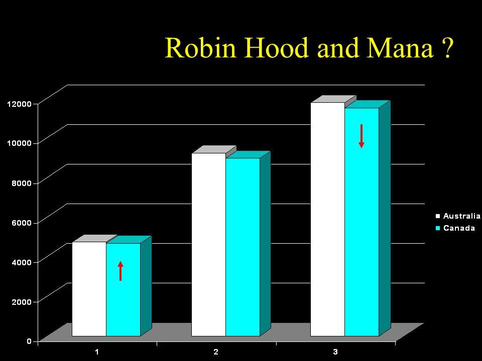 Robin Hood and Mana