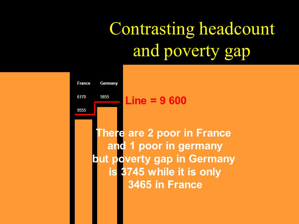Contrasting headcount and poverty gap