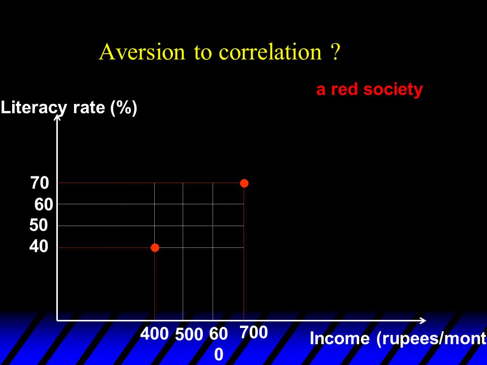 Aversion to correlation