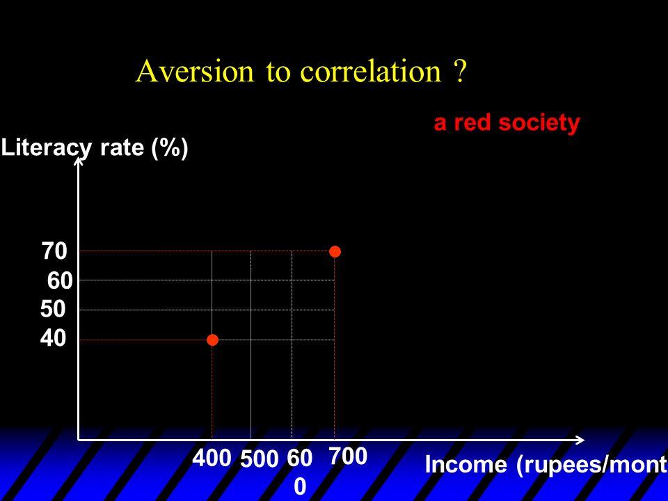 Aversion to correlation