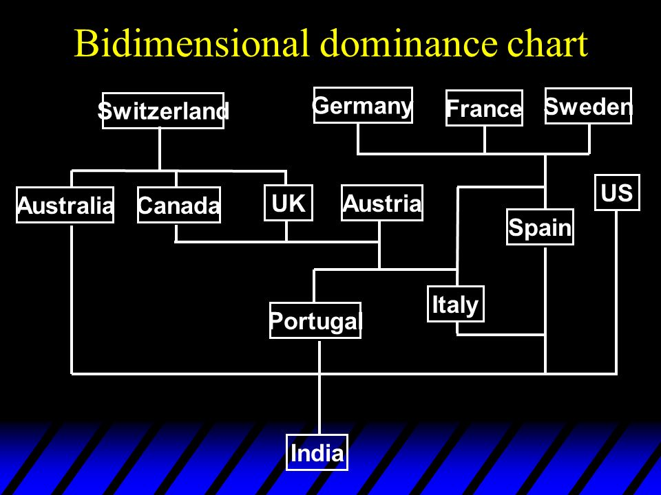 Bidimensional dominance chart