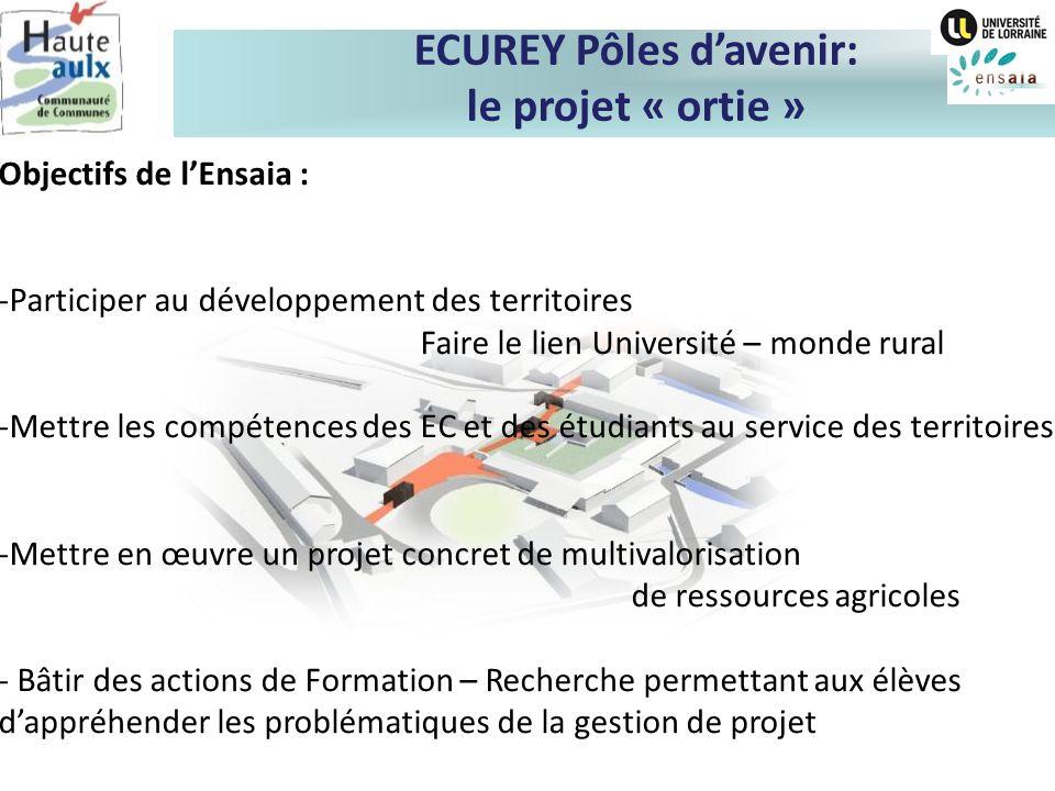 ECUREY Pôles d'avenir: le projet « ortie »