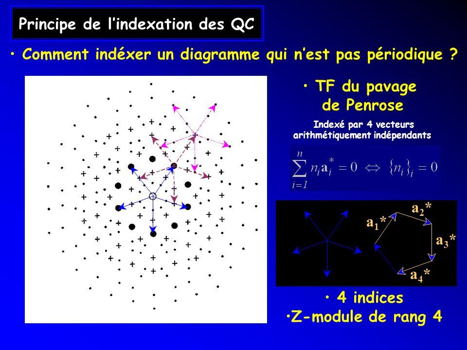 Principe de l'indexation des QC