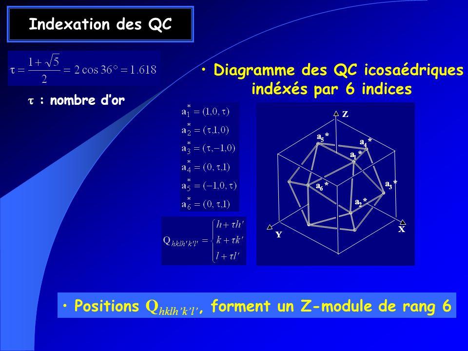 Diagramme des QC icosaédriques