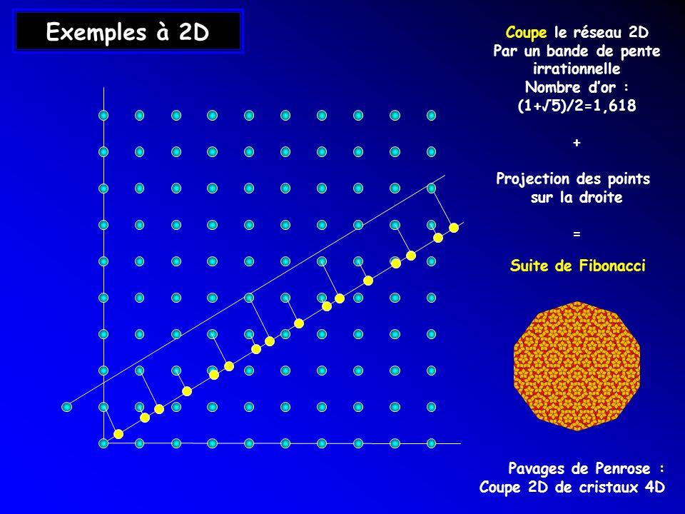 Exemples à 2D Coupe le réseau 2D Par un bande de pente irrationnelle