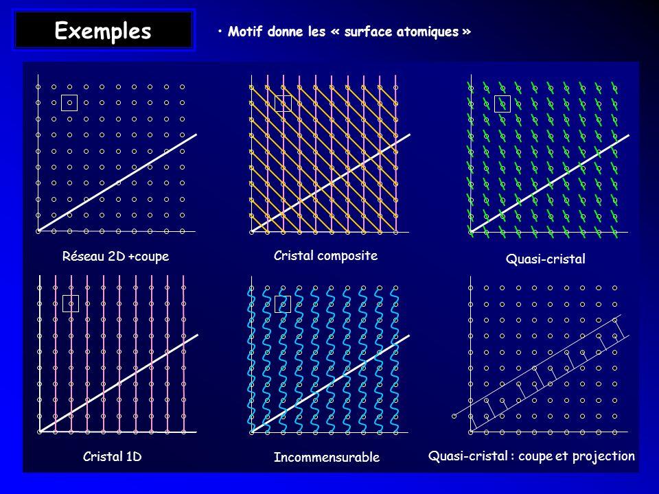 Motif donne les « surface atomiques »